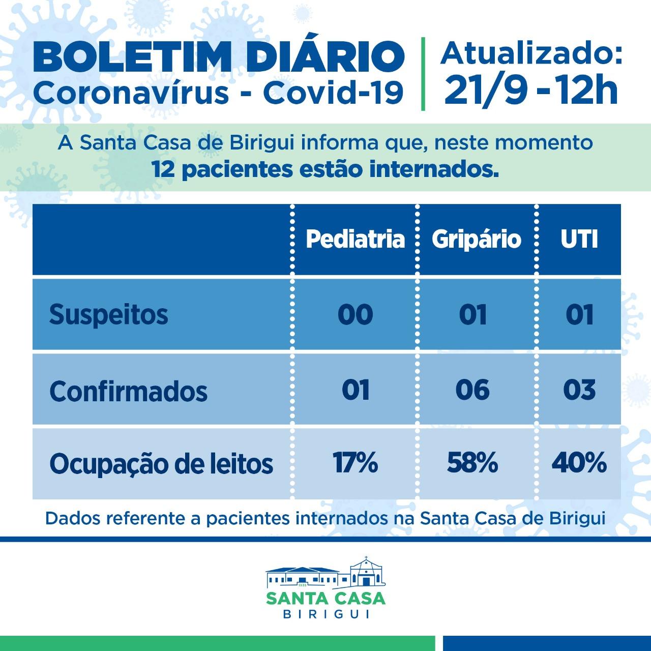 Boletim Informativo DIÁRIO – Data de divulgação: 21/09/2021
